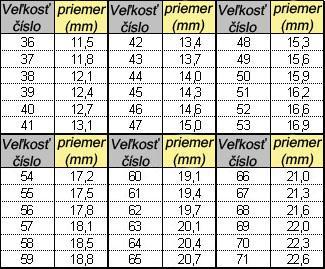 Keď chcete zistiť veľkosť prsteňa meraním vnútorného obvodu(v mm) 2548d4c3c5f